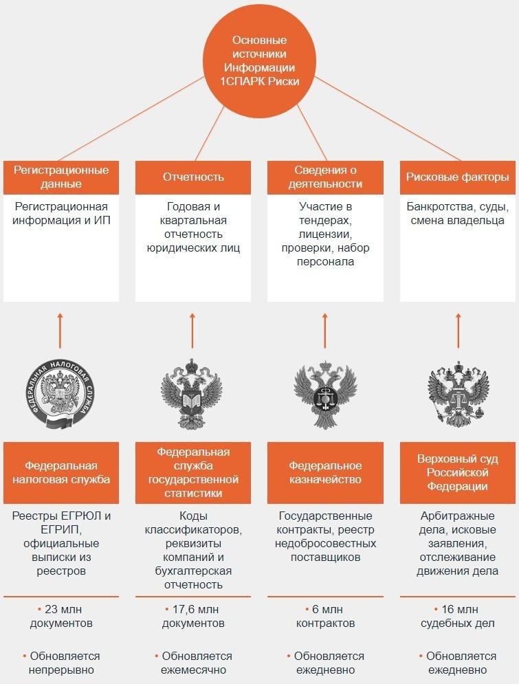 проверить организацию по инн на суды онлайн
