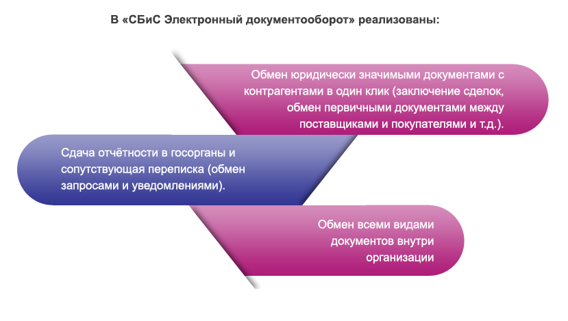 Электронная отчетность операторы челябинск образец заполнения декларации 3 ндфл за продажу автомобиля